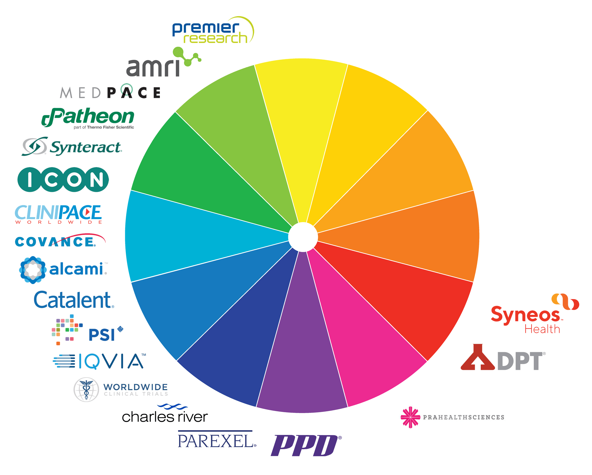 Logos from the health science industry on a color wheel.