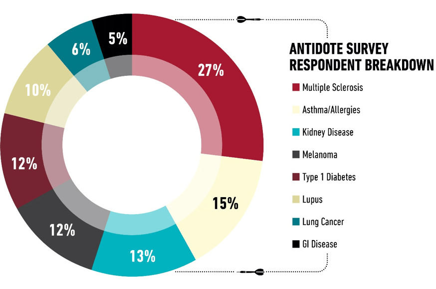Antidote Survey Respondant Breakdown Graphic