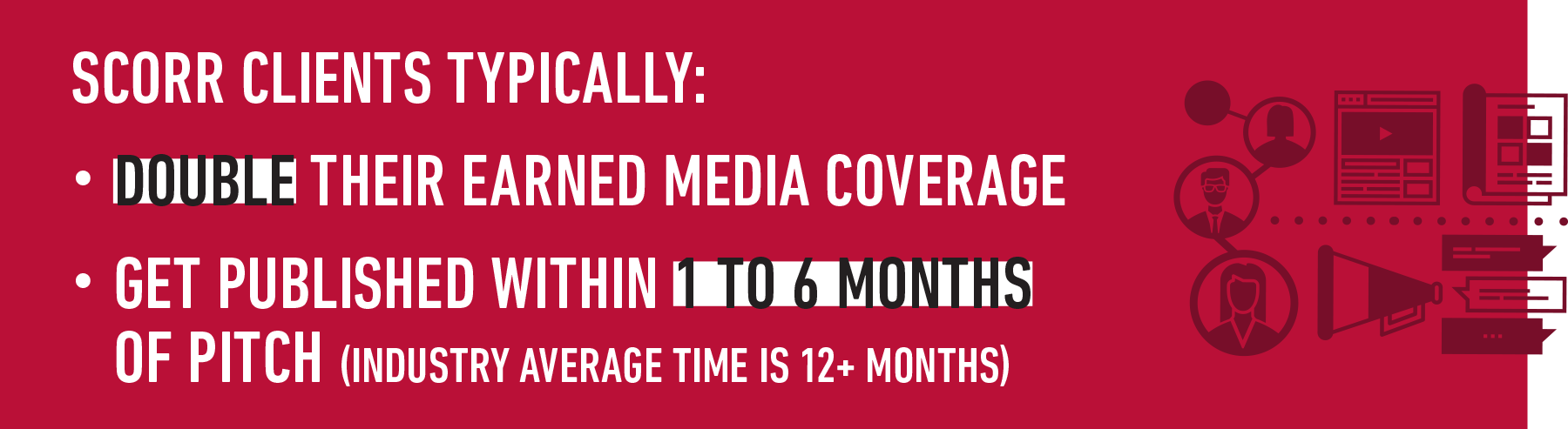 Scorr clients typically double their earned media coverage and get published within 1 to 6 months of pitch (industry average time is 12+ months)